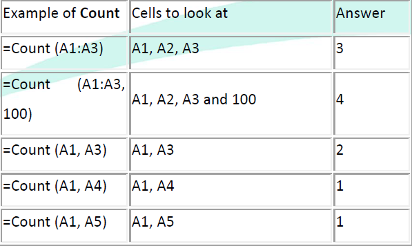 The CountA Function CountA will return the number of entries (actually counts each cell that contains number data OR text data) in the selected range of cells. Blank entries are not counted.