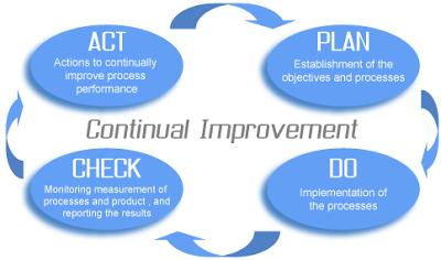 Fig. 9.1 Control of Nonconforming Outputs Continual Improvement Phillips Precision initiates actions to continually improve the suitability, adequacy and effectiveness of the QMS.