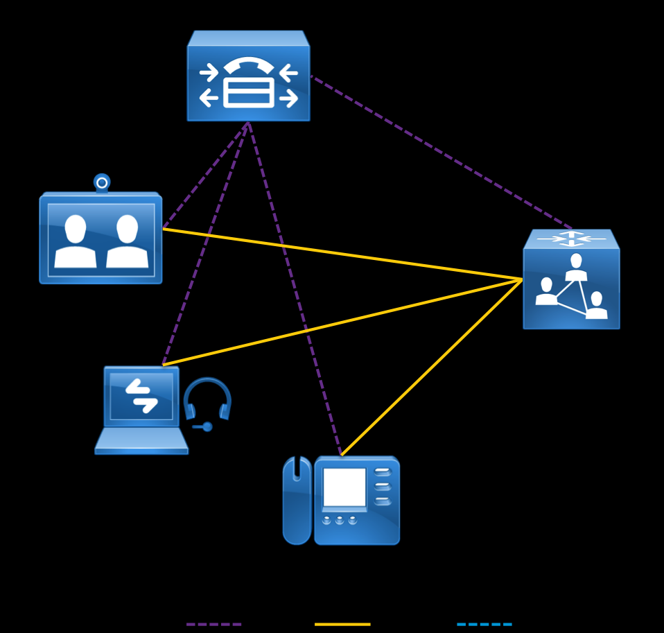Introduction Figure 1: Locally managed mode architecture Figure 2: Remotely managed mode architecture Note: While the architectures above show Cisco Unified CM, the concepts remain