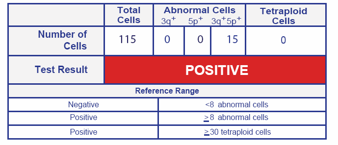 Cervical DNA Dtex Test Result