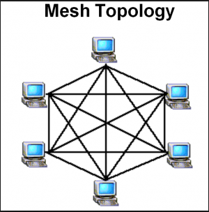 Star Topology Devices which are members of the network are connected off a central device (Hub, Switch).