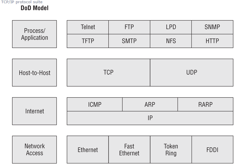 Internet Protocol : This is a network protocol (there are many network protocols) that is most popular on the internet. Note protocol is a set of rules that govern communication.