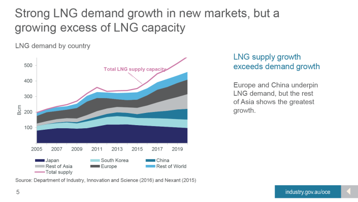 4. LNG market trends [SLIDE 5: Global LNG markets are becoming more fragmented and flexible] There are two other factors at work today in the LNG market which will have consequences for Australia.