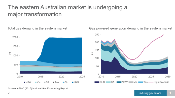 As these transitions unforld in global LNG markets, the east coast gas industry in Australia is undergoing a major transformation.