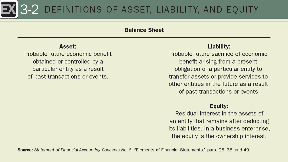 Elements of the Balance Sheet Assets and liabilities arise