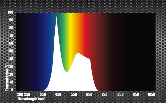 White light is made up of the entire visible spectrum = = White LED