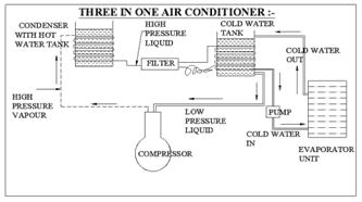 changes alternatively between vapor and liquid phases without leaving the refrigeration plant. In simple vapor compression system fundamental processes are completed in one cycle.