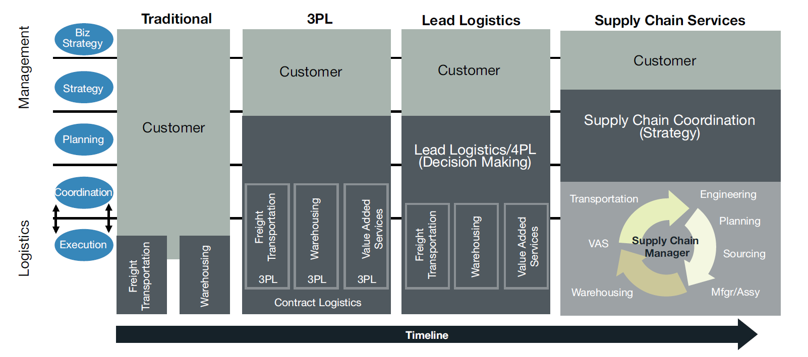 Supply Chain Management From a traditional forwarder to an integrated Supply Chain Service Provider Source: The state of Logistics