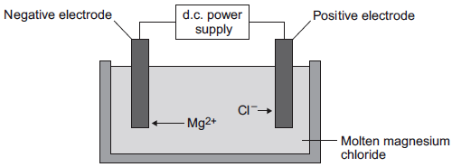 Q6. Some students investigated reactions to produce magnesium. (a) The students used electrolysis to produce magnesium from magnesium chloride, as shown in the figure below.