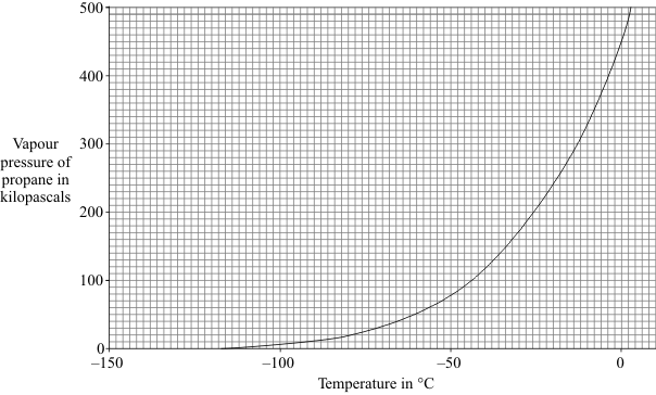 (b) The graph shows how the vapour pressure of propane changes with temperature. The vapour pressure of a liquid is the pressure of the vapour above the liquid.