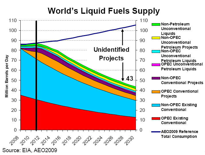 Meeting the World Demand for Liquid Transport Fuels 105 There is a significant incremental market for unconventional