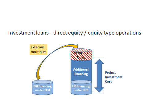 The EM captures the relationship between EFSI Financing Volume and Project Investment Cost.
