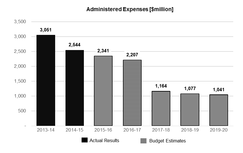 depreciation and amortisation expense of $232.5 million. Investment in new assets is the result of capital measures and Departmental Capital Budget.