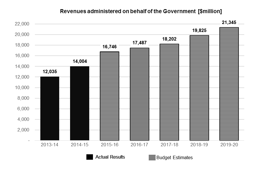 Income In 2016-17, DIBP will administer the collection of revenue on behalf of the Government of an d $17,486.7 million, which is an increase of $740.8 million compared to 2015-16 s.
