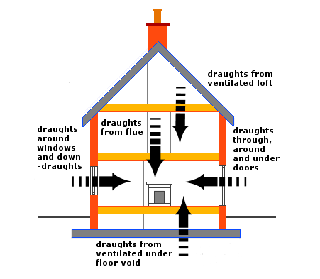 How to find draughts in your home You may already be aware of draughts in your home, but if you are not or you would like to find more on a cold windy day hold the back of your hand up to gaps where