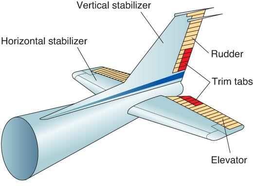 The Role of Stabilizers and Rudders Stabilizers keep aircraft stable so it can