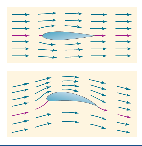 How the Airflow and Airfoil Affect Flight Movement Air flowing evenly along both sides of wing produces no lift at zero angle of attack Airfoils that curve dramatically toward trailing edge produce