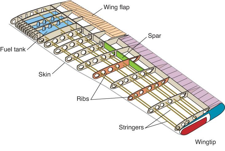 Wing Position and Parts Wing position depends on aircraft s mission Main internal parts are spars, ribs and