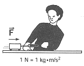 Question 1-4: In the previous lab, you found that the acceleration of the cart was proportional to the combined applied force when the mass of the cart was not changed.