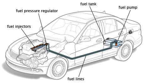 Electronic Fuel Injection Overview In this study, the basic principles of operation and applications of fuel injection systems in petrol-powered cars, we will cover the two ways in which injection