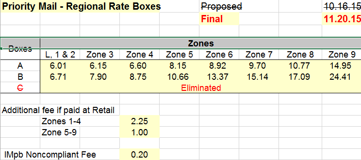 Priority Mail Regional Rates Potentially save even more with Regional Rate Boxes The USPS best kept secret!