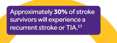 Stroke facts Stroke occurs approximately 152,000 times a year in the UK; that is one every 3 minutes 27 seconds. Ischaemic strokes are caused by a blockage cutting off the blood supply to the brain.