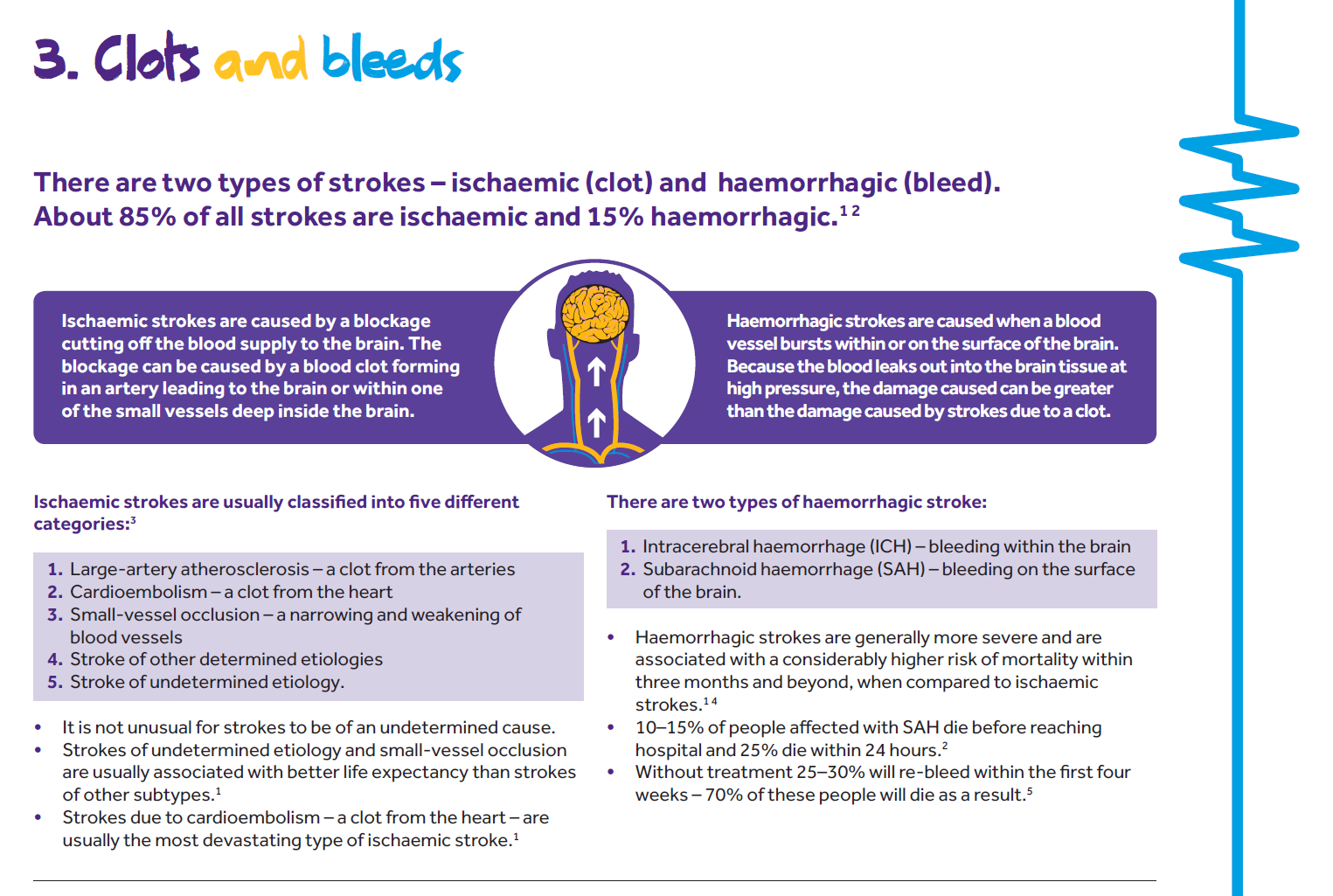 Ischaemic stroke are usually classified into five different categories: 1. Large-artery atherosclerosis-a clot from the arteries 2. Cardioembolism-a clot from the heart 3.