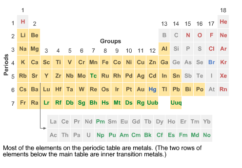Metals Approximately three-fourths of all the elements on the periodic table are metals 3 different