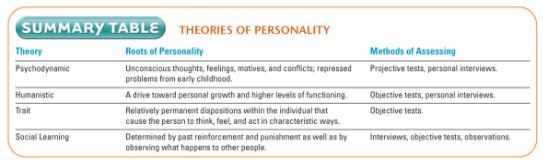 contrast and compare objective and projective personality Compare (similarities and differences) objective and projective assessment tests   the projective personality tests claim to measure your underlying personality  traits, fears,  task: compare and contrast a specific projective measure of.