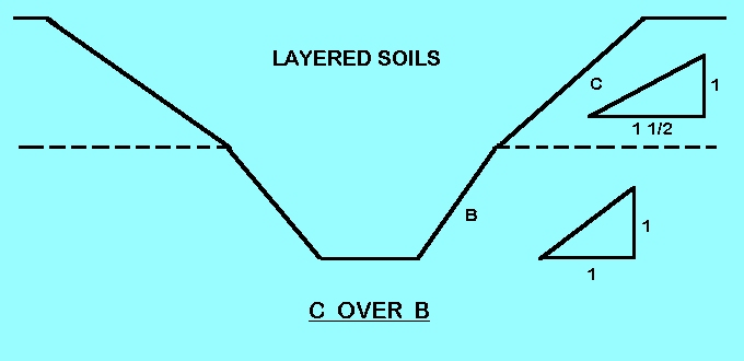 TYPE B AND C SOIL