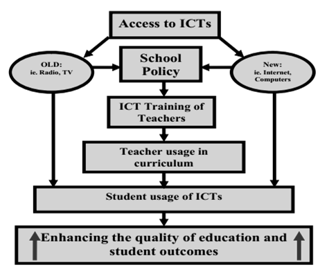 ICT in education can offer an alternative approach to explain children s familiarity with ICT and their ability to take advantage of it.