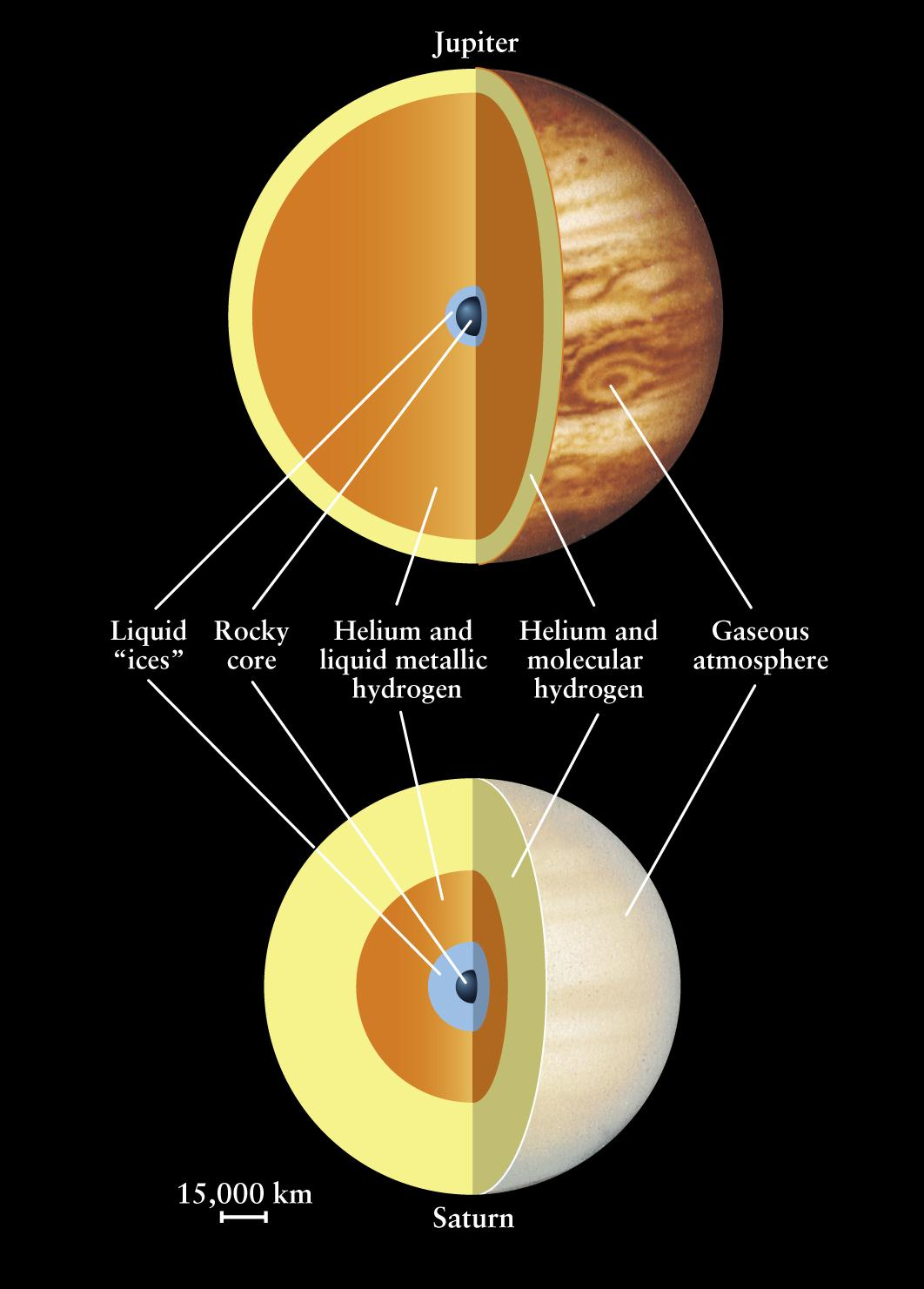 Jupiter is a called a gas giant. It is called this because it is made up of mostly gas. It is thought to only have a small solid surface.