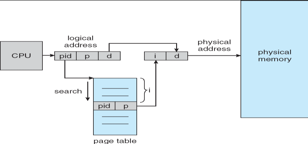 Structure of the Page Table (4) Inverted page tables One entry for each real page of memory Entry: virtual address of the page stored in that real memory location, with information about the process