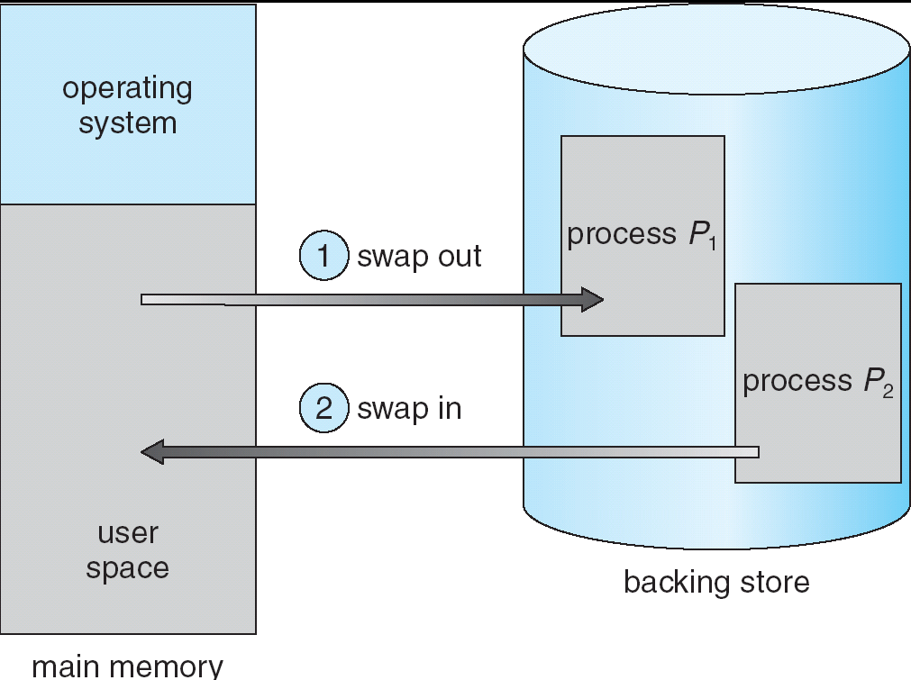 Swapping (1) Processes can be temporarily swapped out of memory to a backing store roll out, roll in Type of binding