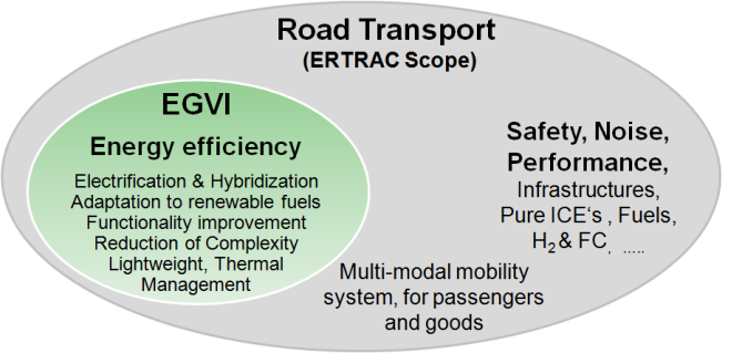 Future opportunities: European research policy coordination platforms ERTRAC, the European Technology Platform on road transport ( interfaces): Research road maps with three main areas: