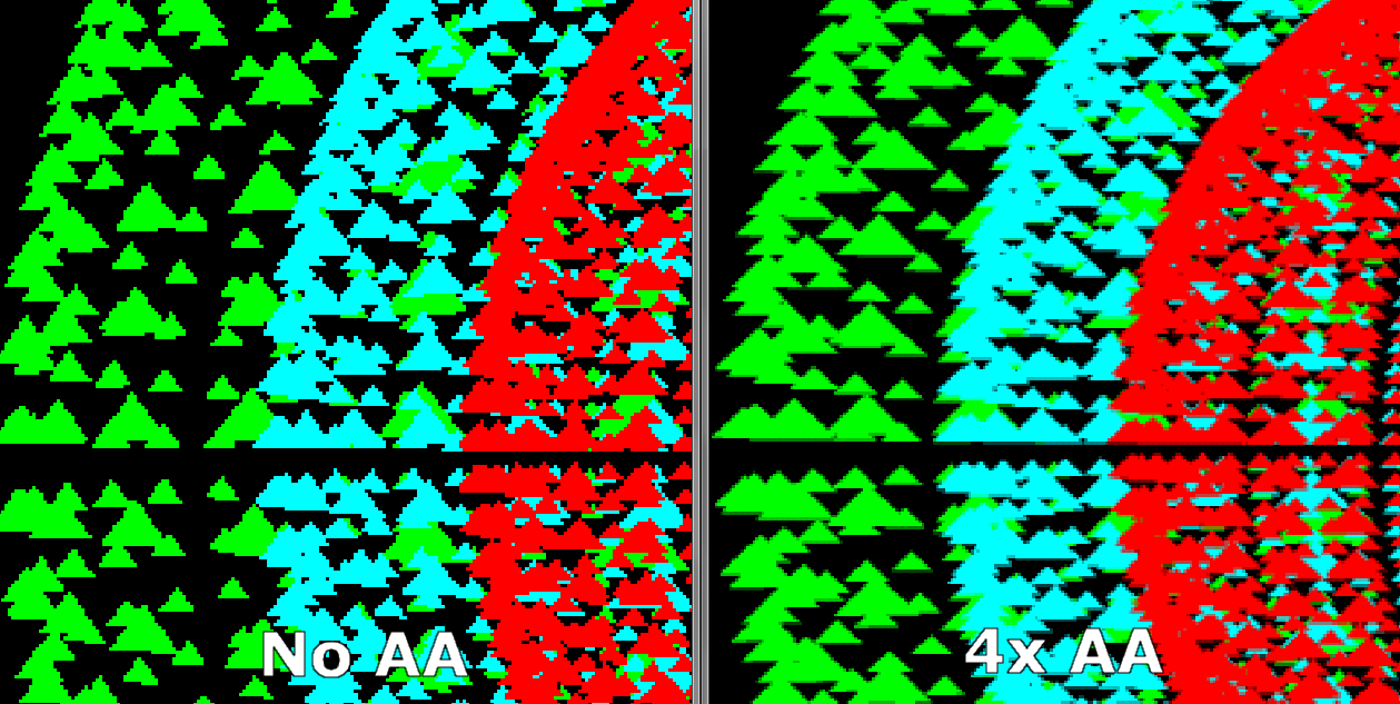 Figure 48: Antialiasing Up-close The following table presents test results (measured in frame time) from performing antialiasing on a scene containing 20,000 triangles.