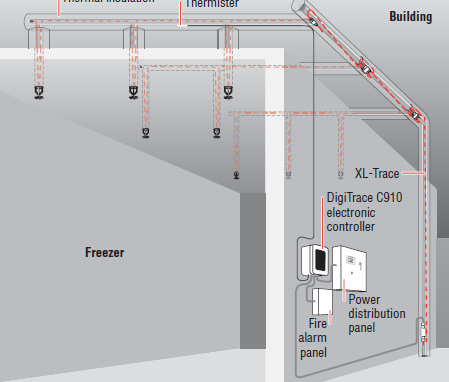 Freeze Protection Of Fire Suppression Systems With