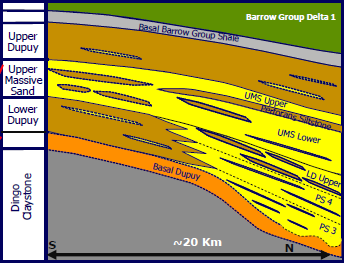 Geology The Dupuy storage formation has adequate permeability for injection while still low enough for good residual gas trapping.