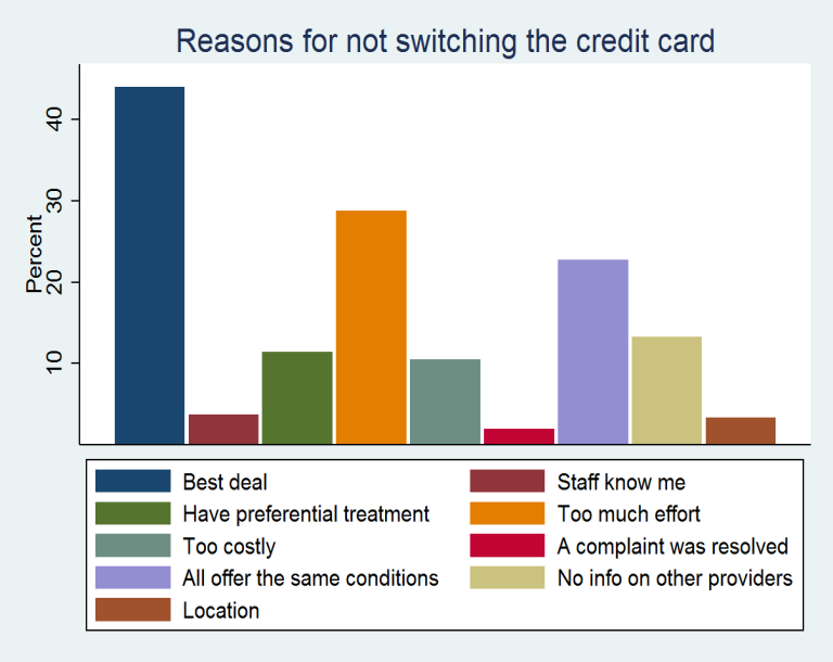 3.2 Credit card Respondents were asked whether they have seriously considered switching their credit card in the past 5 years, and whether they have actually switched their credit card.
