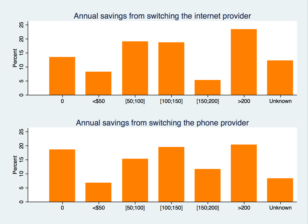 Figure 27: Internet and mobile phone: Reasons for switching With respect to the savings from switching, 40 percent of the respondents have saved at most $100 per year from switching and about 20