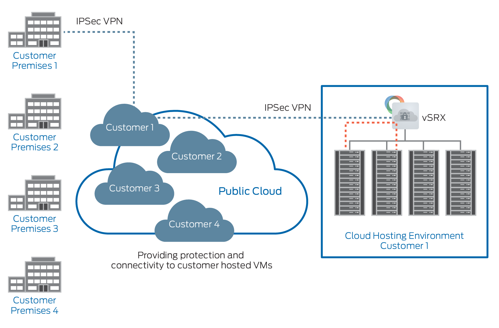 6 Public Cloud (Cloud-Hosting Providers) In the public cloud, service providers can host large numbers of VMs in some cases exceeding 50,000 for their tenant customers.