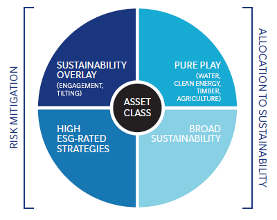Integrating ESG Factors Methods of