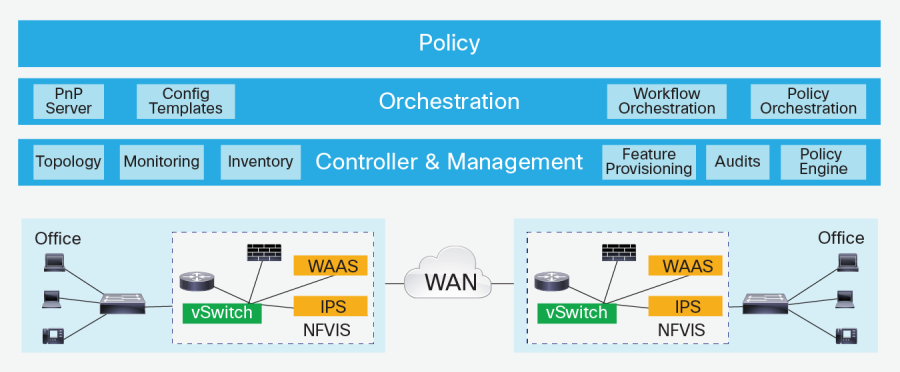 Orchestration and Management Most WANs today support or require several functions, including routing, intelligent path selection, WAN and application performance, caching, security, Internet of