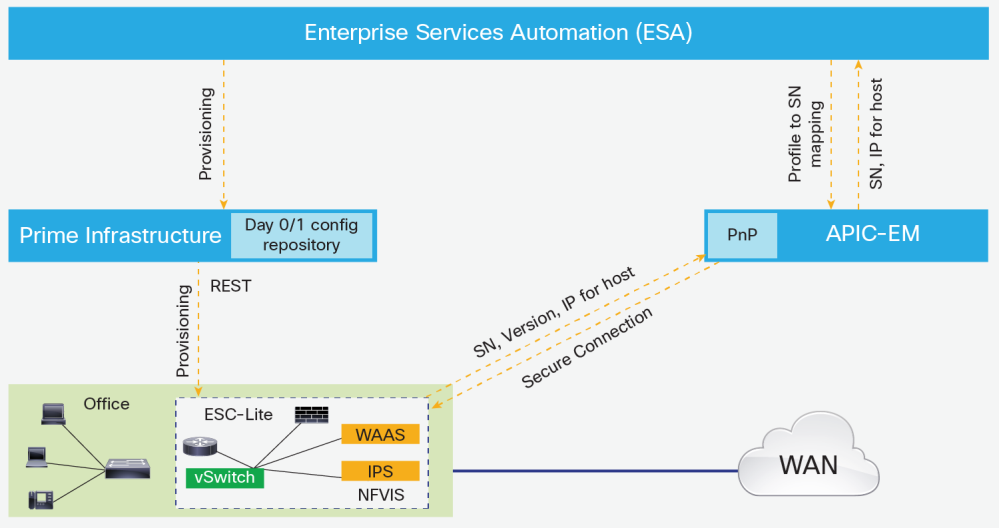 Figure 3. ESA Workflow The APIC-EM with Cisco Prime Infrastructure (APIC-EM/PI) support provides the controller and monitoring functionality for Cisco Enterprise NFV.