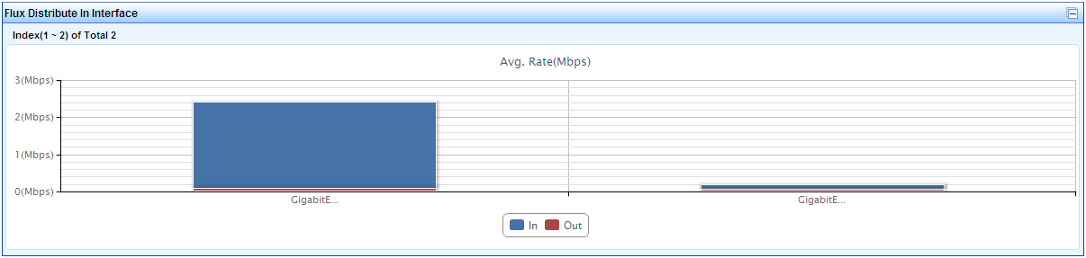 The VLAN Traffic-Outgoing chart displays the TopN VLAN traffic sent out all interfaces in the traffic analysis task. The chart displays the VLAN ID, Traffic, and Percent.