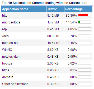 Figure 129 Source Report: TopN Applications Communicating with Source Host 1.