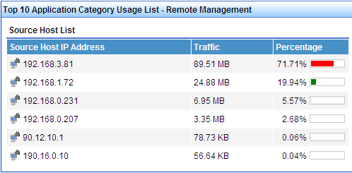 The TopN Application Category Usage List - Source Host List (Figure 185) provides a list of the TopN source hosts measured by volume of traffic captured for the hosts in the selected host traffic