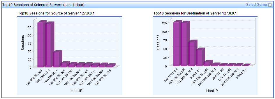 Figure 1 Summary Report: TopN Sessions of All Servers (Last 1 Hour) TopN Sessions of Selected Servers (Last 1 Hour) This graph (Figure 2) displays host sessions in the last 1 hour for the source and
