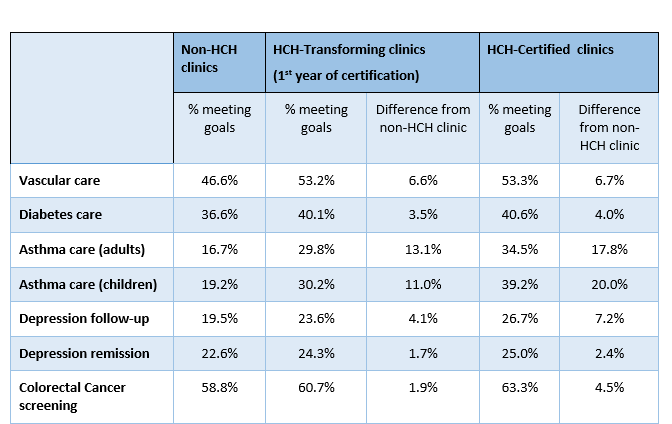 Results from patient experience measures show: Patients reported positive experiences across both HCH and non-hch clinics, with little difference associated with HCH certification: only communication