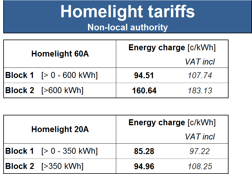 Table 32: Homepower Standard local authority tariff 30.